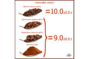 Конвертер для кофе или сколько грамм в ложке кофе